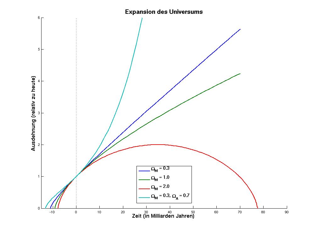 Standard-Modelle der Kosmologie